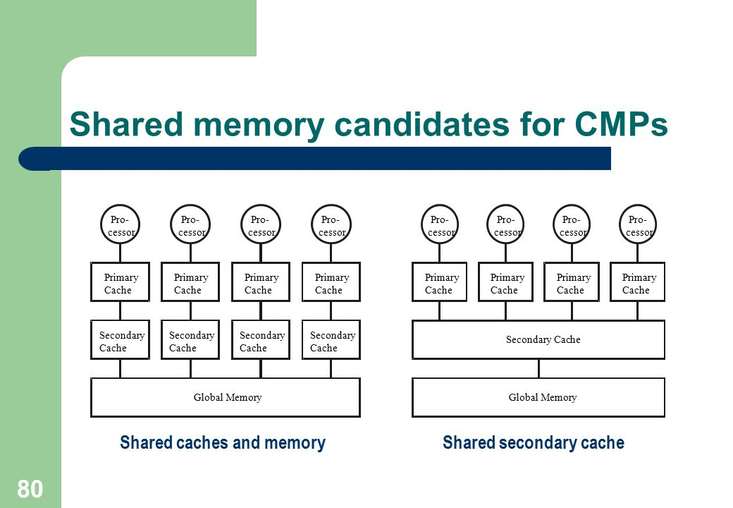 Shared memory candidates for CMPs