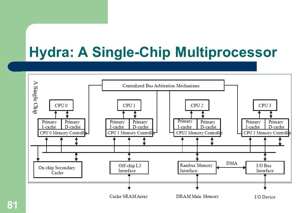 Hydra: A Single-Chip Multiprocessor
