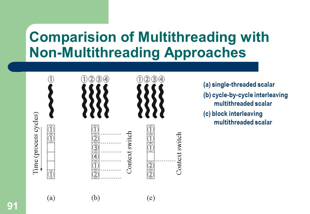 Comparision of Multithreading with Non-Multithreading Approaches