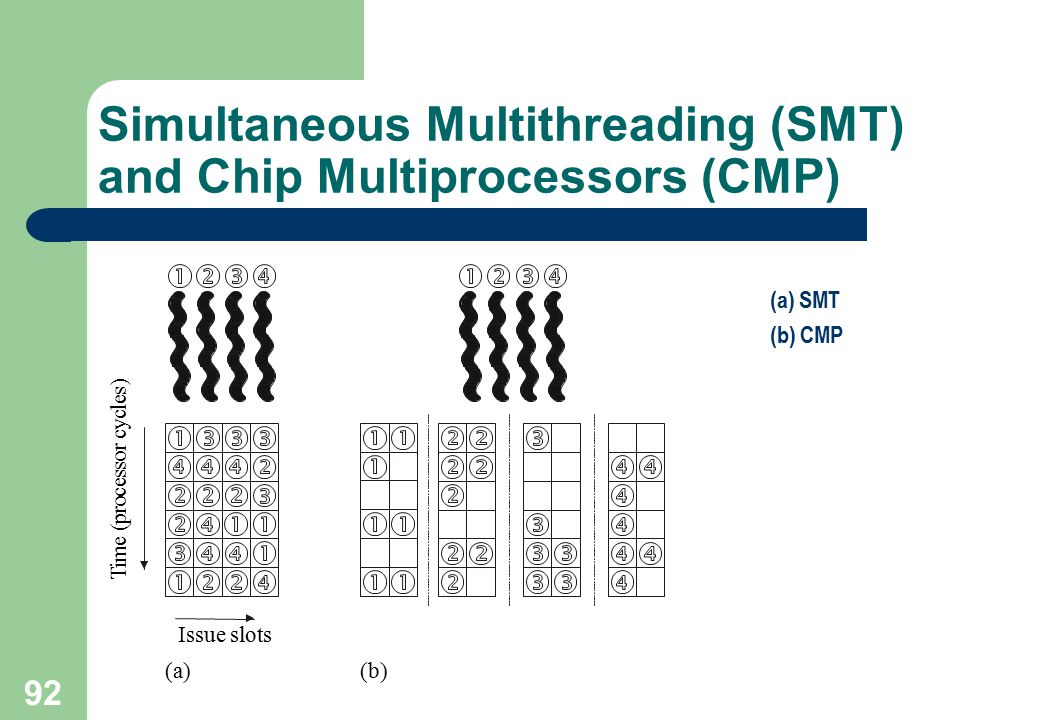 Simultaneous Multithreading (SMT) and Chip Multiprocessors (CMP)