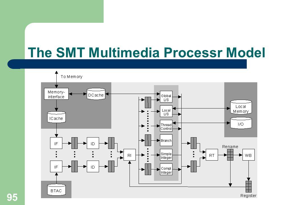The SMT Multimedia Processr Model