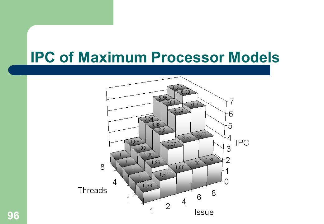 IPC of Maximum Processor Models