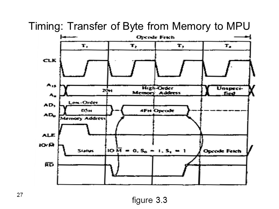 Timing: Transfer of Byte from Memory to MPU