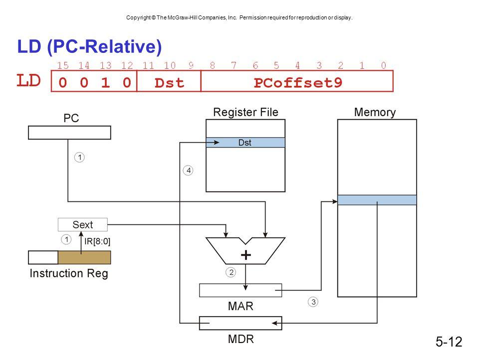 LD (PC-Relative)