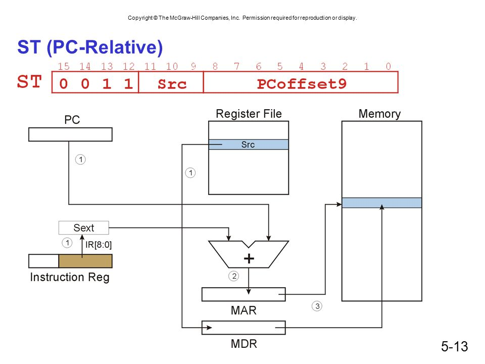 ST (PC-Relative)