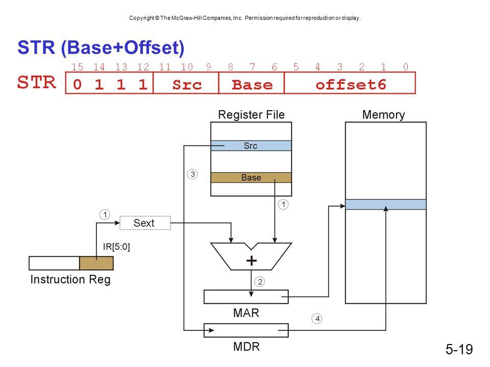 STR (Base+Offset)