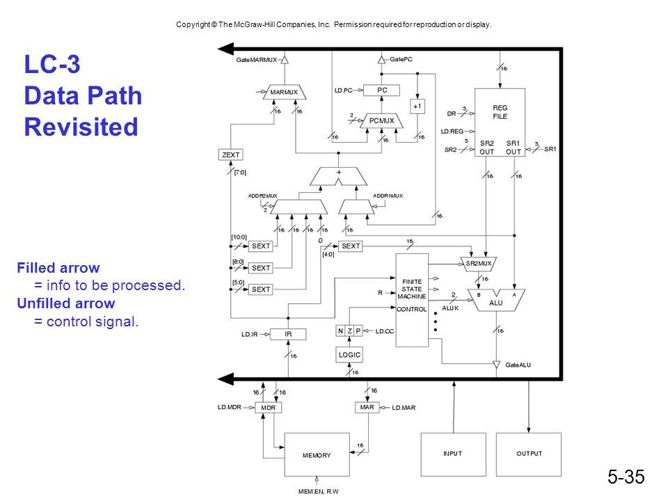 LC-3 Data Path Revisited