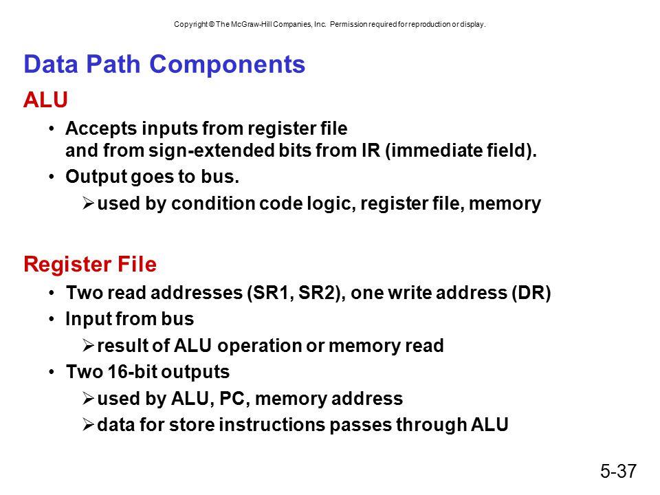 Data Path Components ALU Register File
