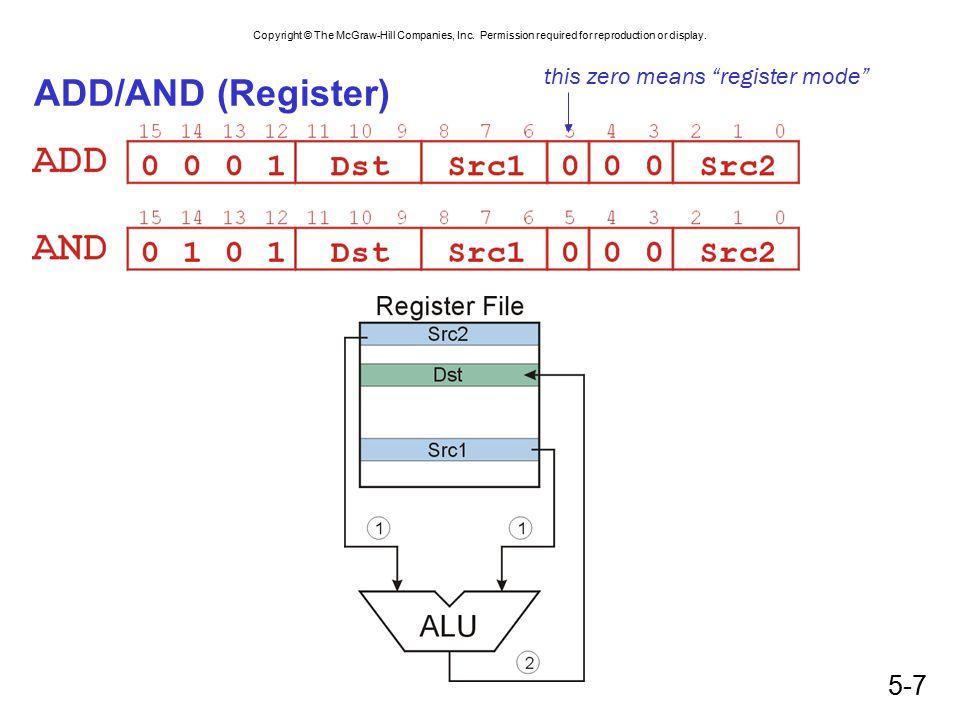 this zero means register mode