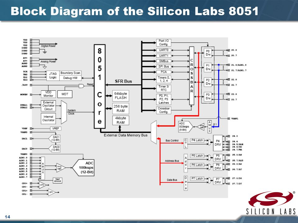 Block Diagram of the Silicon Labs 8051