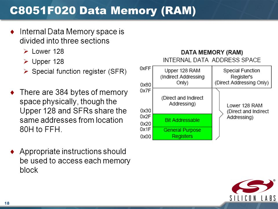 C8051F020 Data Memory (RAM) Internal Data Memory space is divided into three sections. Lower 128. Upper 128.