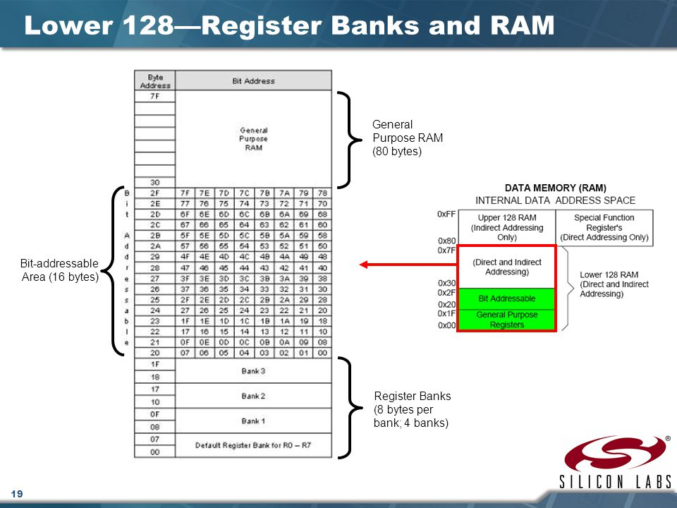 Lower 128—Register Banks and RAM