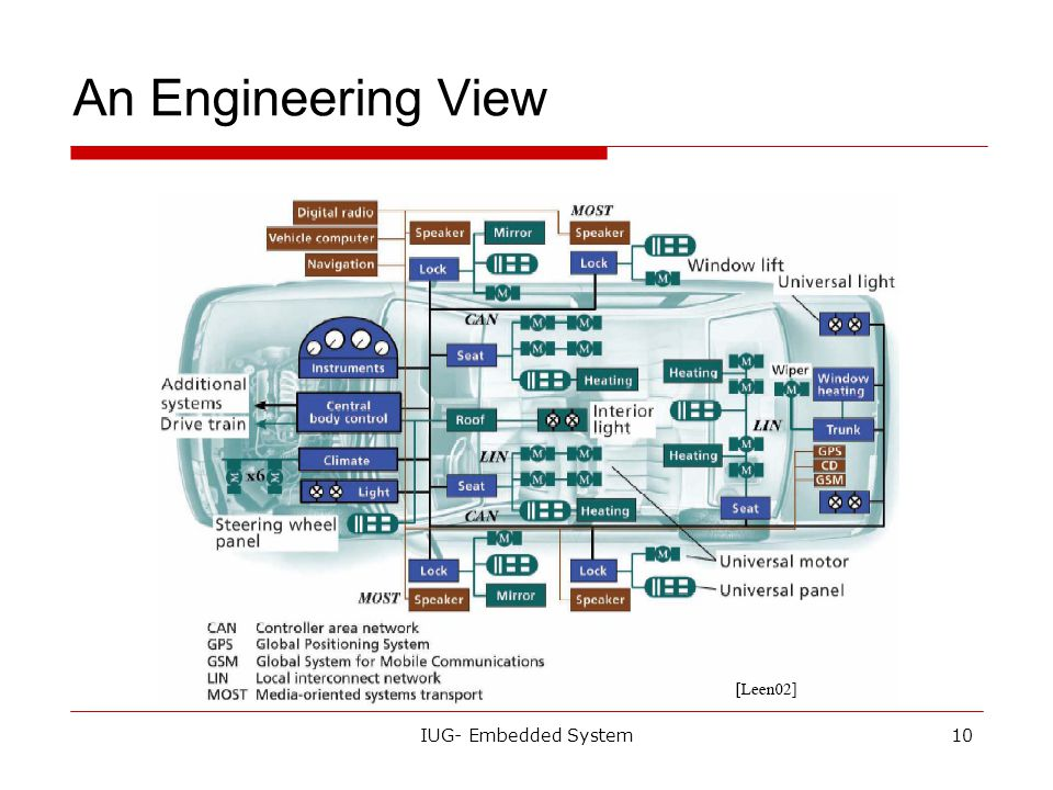 An Engineering View IUG- Embedded System