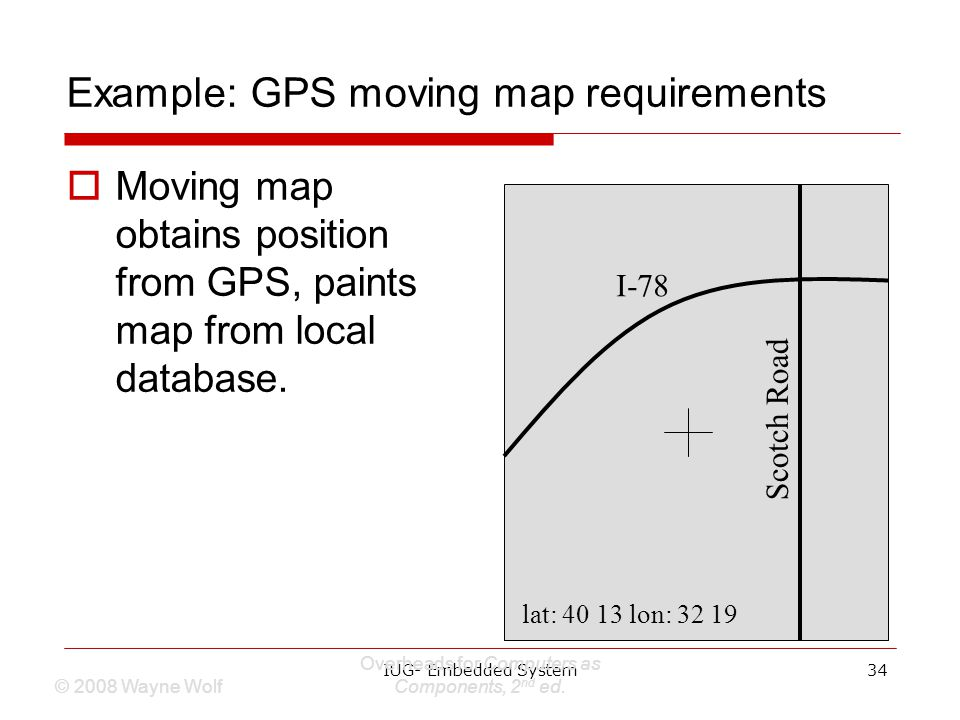 Example: GPS moving map requirements