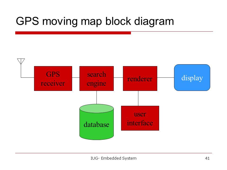 GPS moving map block diagram
