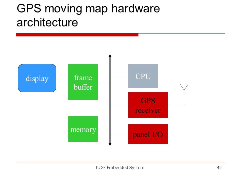 GPS moving map hardware architecture