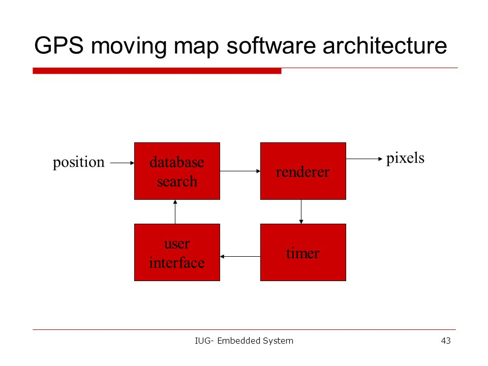 GPS moving map software architecture