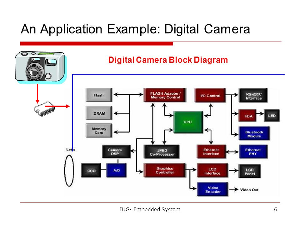 An Application Example: Digital Camera