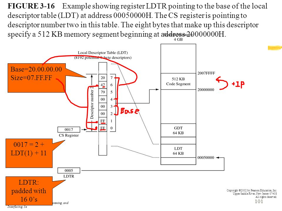 FIGURE 3-16 Example showing register LDTR pointing to the base of the local descriptor table (LDT) at address 00050000H. The CS register is pointing to descriptor number two in this table. The eight bytes that make up this descriptor specify a 512 KB memory segment beginning at address 20000000H.