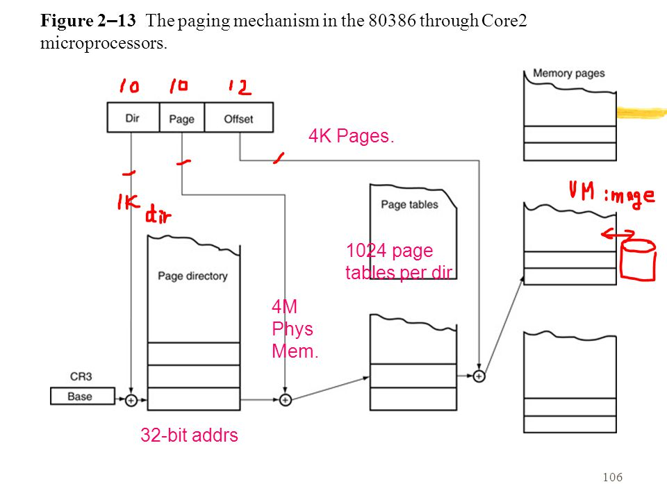 Figure 2–13 The paging mechanism in the 80386 through Core2 microprocessors.