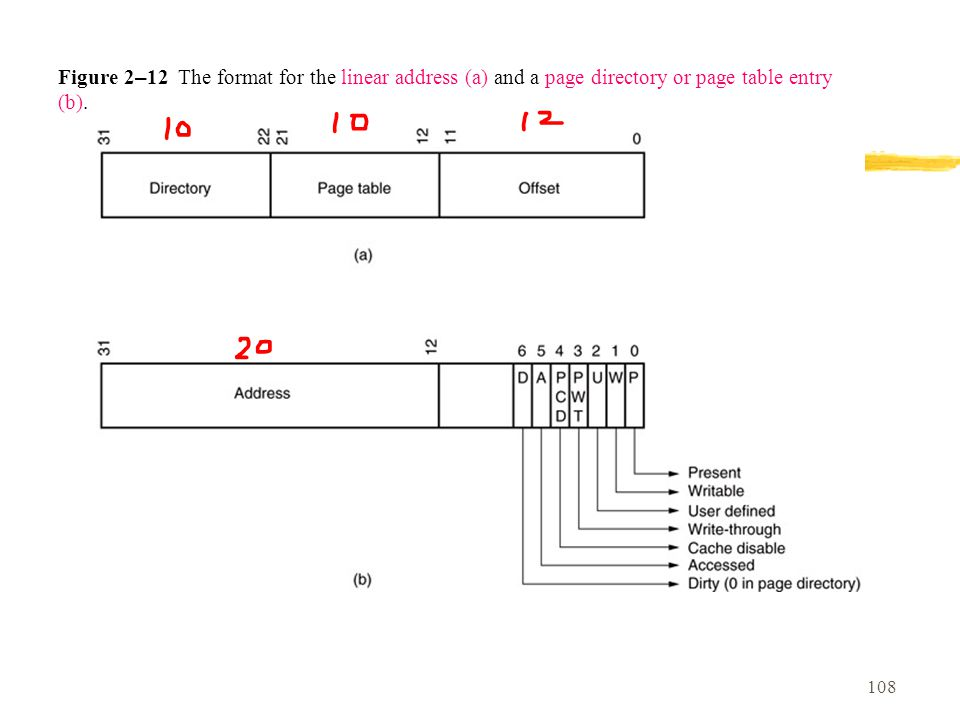 Figure 2–12 The format for the linear address (a) and a page directory or page table entry (b).