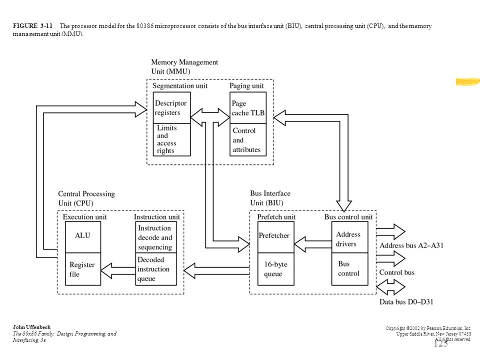 FIGURE 3-11 The processor model for the 80386 microprocessor consists of the bus interface unit (BIU), central processing unit (CPU), and the memory management unit (MMU).