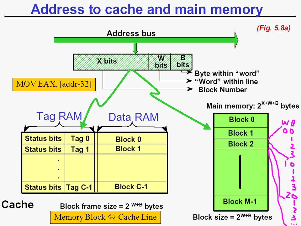 Memory Block  Cache Line