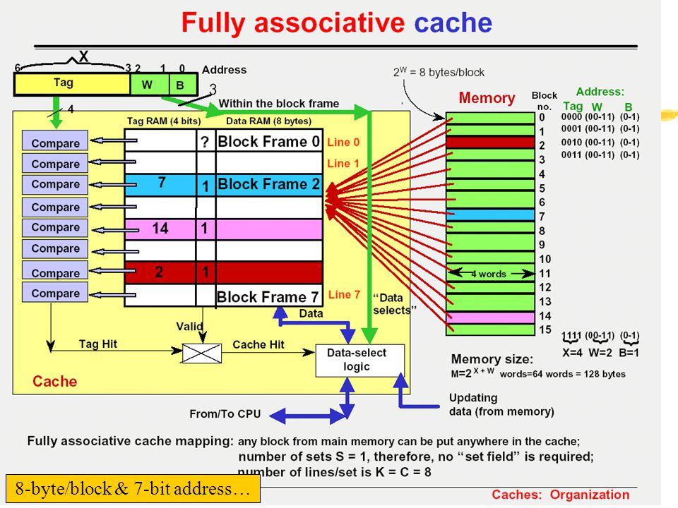8-byte/block & 7-bit address…