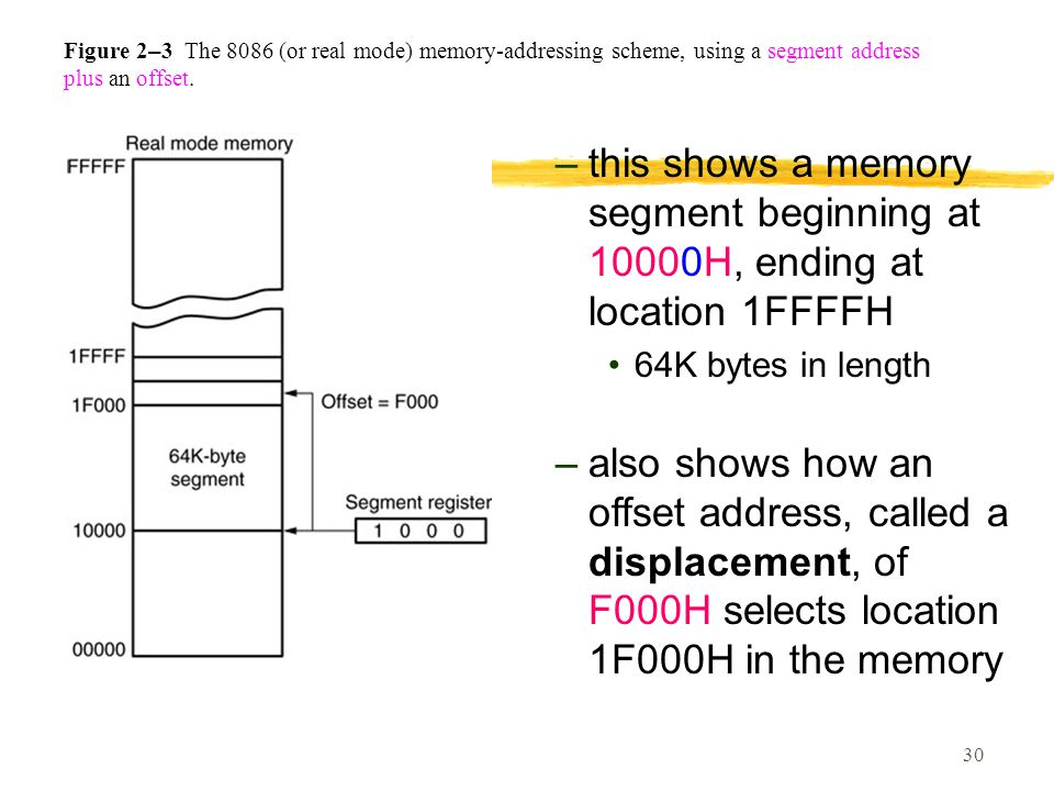 Figure 2–3 The 8086 (or real mode) memory-addressing scheme, using a segment address plus an offset.