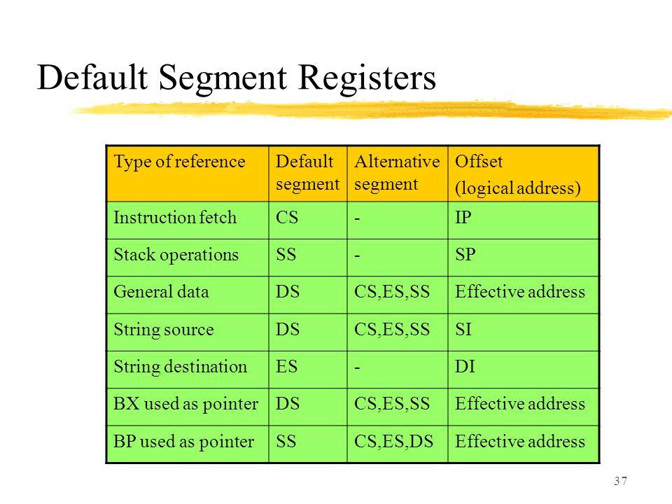 Default Segment Registers