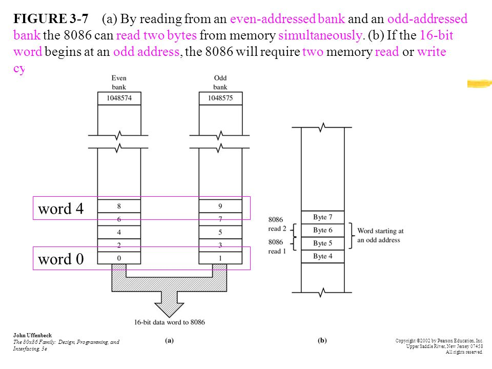 FIGURE 3-7 (a) By reading from an even-addressed bank and an odd-addressed bank the 8086 can read two bytes from memory simultaneously. (b) If the 16-bit word begins at an odd address, the 8086 will require two memory read or write cycles.