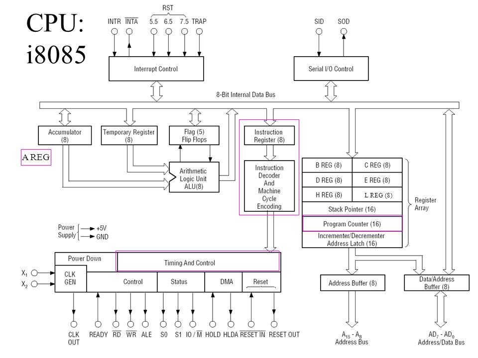 CPU: i8085 A REG L REG (8)