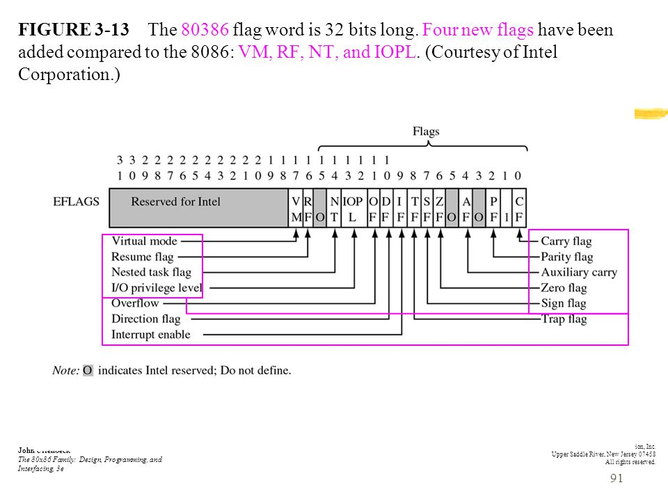 FIGURE 3-13 The 80386 flag word is 32 bits long