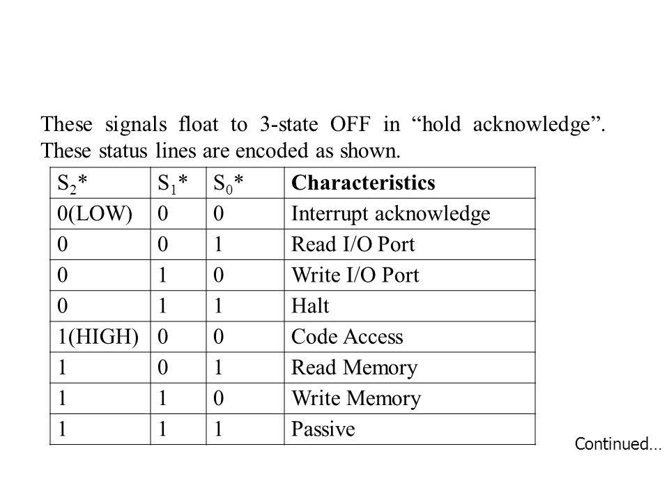 Interrupt acknowledge 1 Read I/O Port Write I/O Port Halt 1(HIGH)