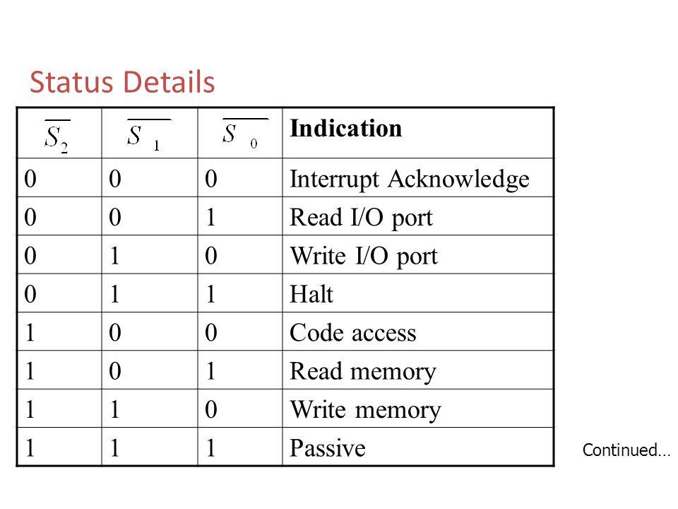 Status Details Indication Interrupt Acknowledge 1 Read I/O port