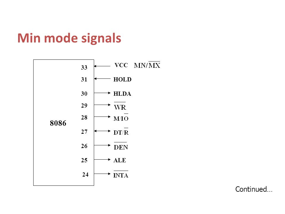 Min mode signals 8086 Continued… HLDA HOLD ALE VCC 26 27 28 24 25 29