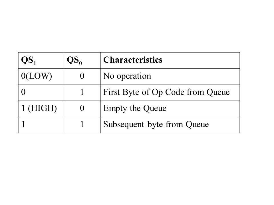 QS1 QS0. Characteristics. 0(LOW) No operation. 1. First Byte of Op Code from Queue. 1 (HIGH) Empty the Queue.