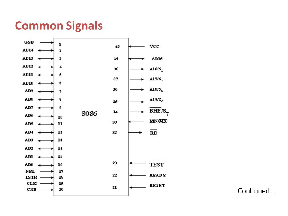 Common Signals Continued…