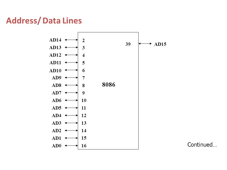 Address/ Data Lines 8086 Continued… 10 11 12 13 14 15 16 39 AD14 AD13