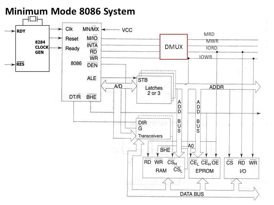 Minimum Mode 8086 System MRD DMUX MWR IORD IOWR