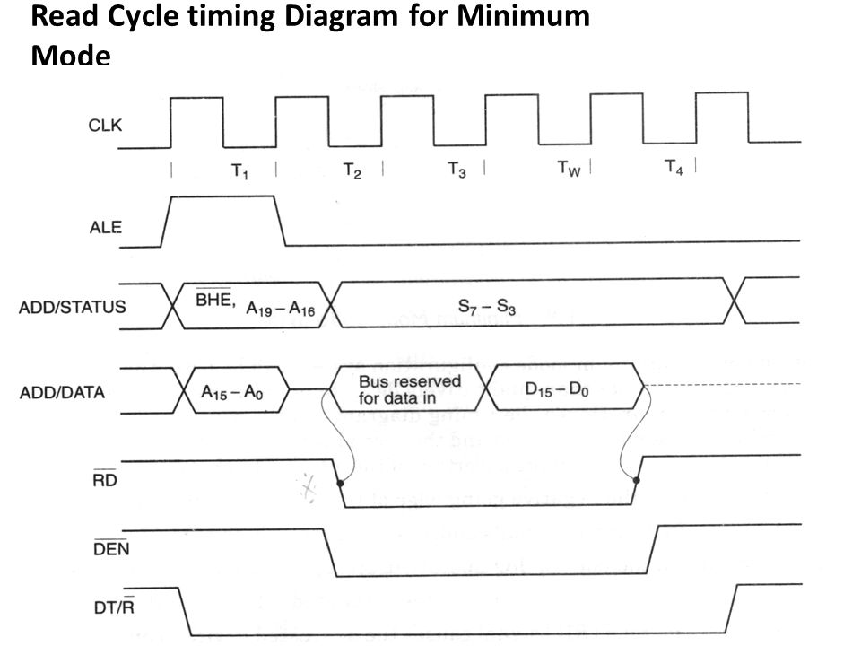 Read Cycle timing Diagram for Minimum Mode