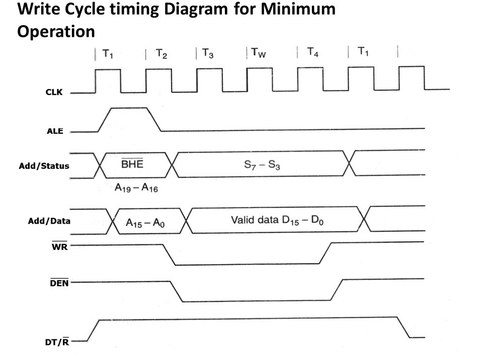 Write Cycle timing Diagram for Minimum Operation