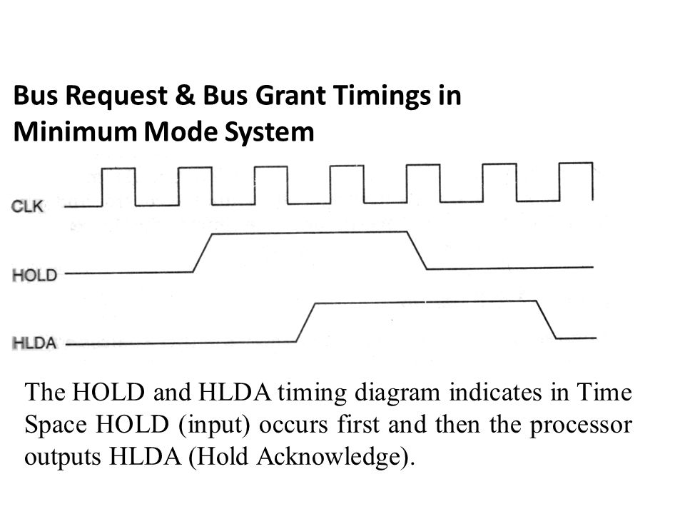 Bus Request & Bus Grant Timings in Minimum Mode System