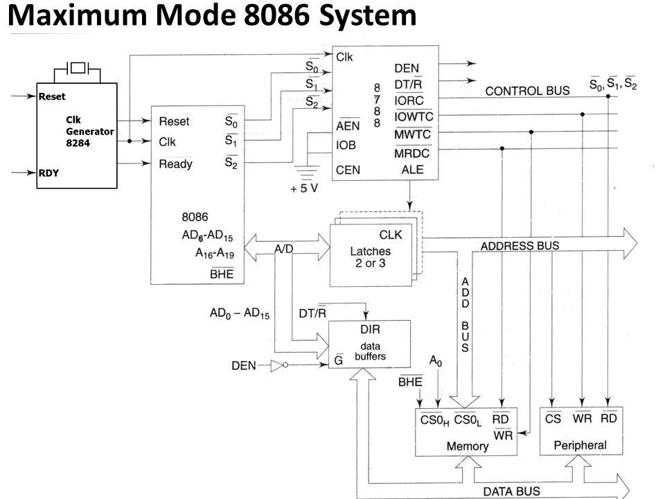 Maximum Mode 8086 System