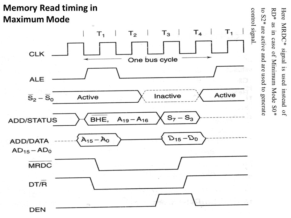 Memory Read timing in Maximum Mode