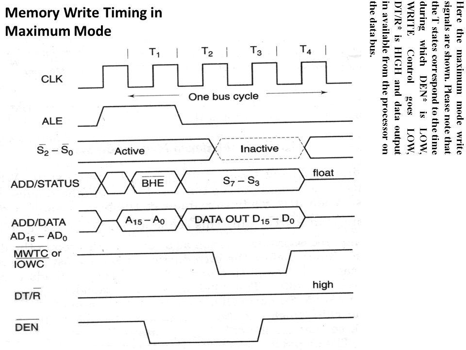 Memory Write Timing in Maximum Mode