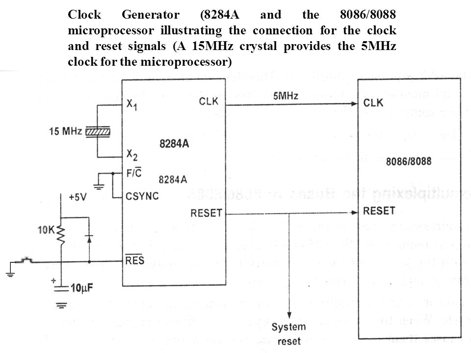 Clock Generator (8284A and the 8086/8088 microprocessor illustrating the connection for the clock and reset signals (A 15MHz crystal provides the 5MHz clock for the microprocessor)