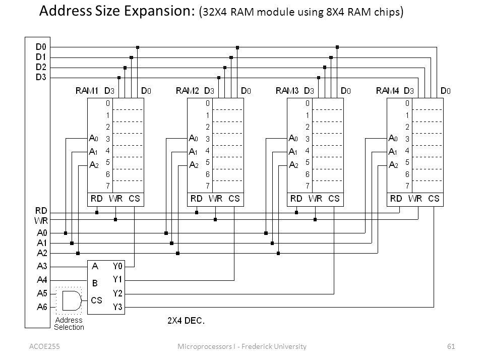 Address Size Expansion: (32X4 RAM module using 8X4 RAM chips)