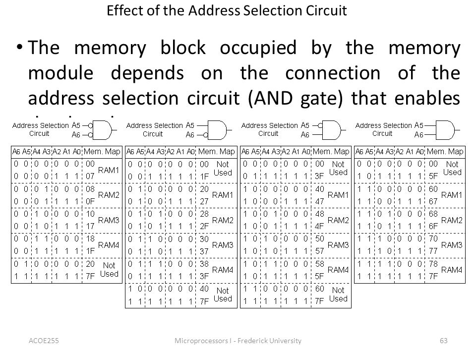 Effect of the Address Selection Circuit