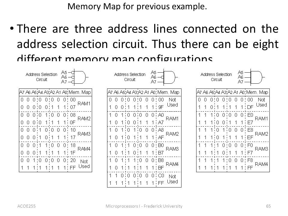 Memory Map for previous example.